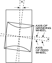 Centerless grinding - angle of inclination