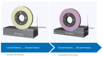 Grinding vs. Machining - Surface and Creepfeed Grinding