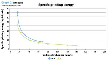 Grinding vs. Machining - Graph 2