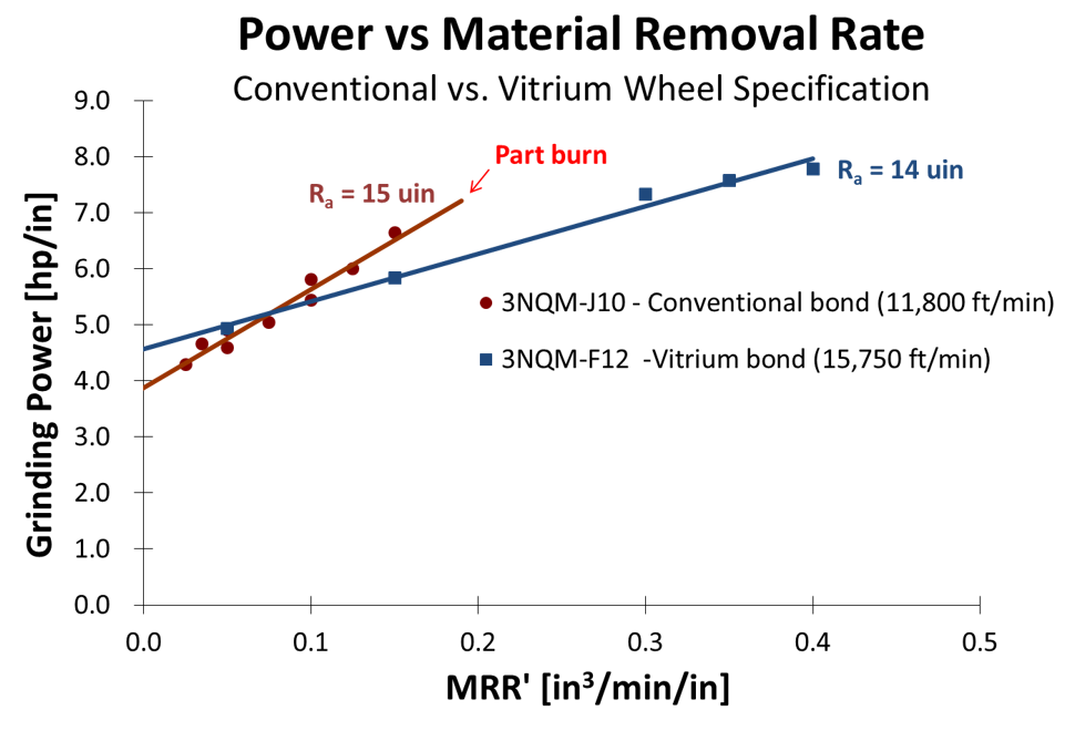Bond Comparison - Power vs Material Removal Rate