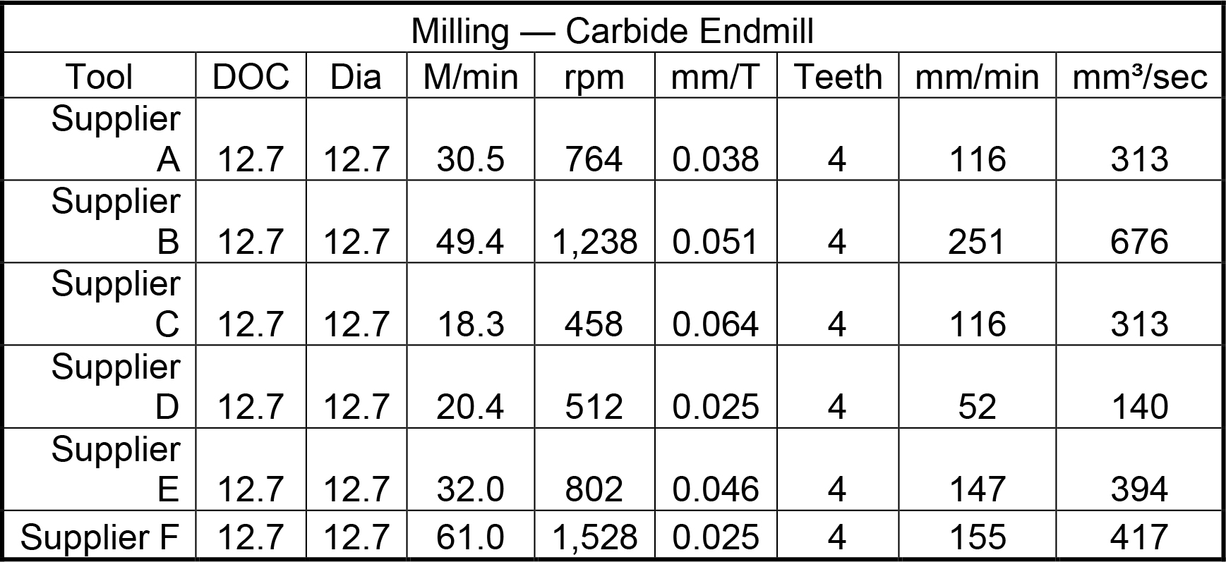 Milling parameters for grinding vs machining