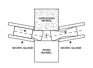 Proper centerless grinding guide alignment - avoid hourglass
