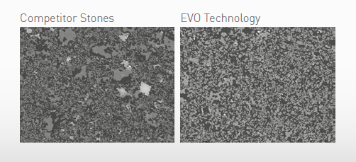 EVO technology vs competitor
