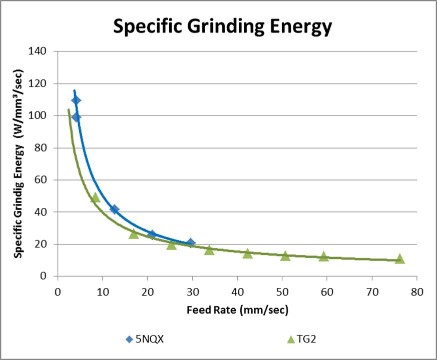 Graph 2: Energy required to remove one in³ per minute