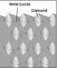 Ilustração - Diamond Blade - Diamonds in Metal bond