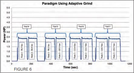 Paradigm Less is More in Grinding Fig. 6