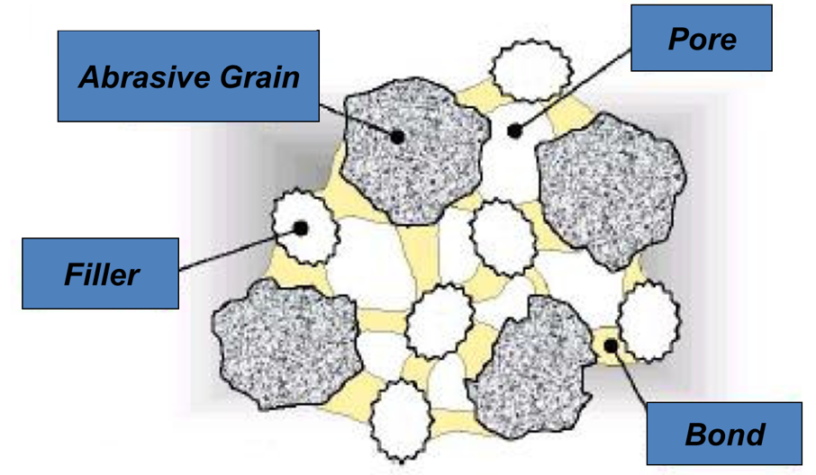 Diagram of the role of a bond in an abrasive wheel