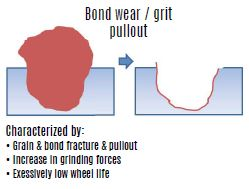 Superabrasive Grinding 101 - Bond wear