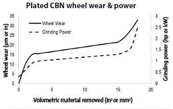 Chart - Plated cBN wheel wear and power
