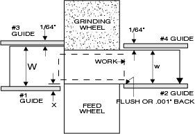 Centerless grinding - work diameter before grinding