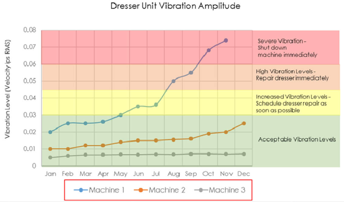 geargrindingwithcbn-graph-dresserunitvibrationamplitude