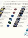 Guía paso a pasode reparación de faros
