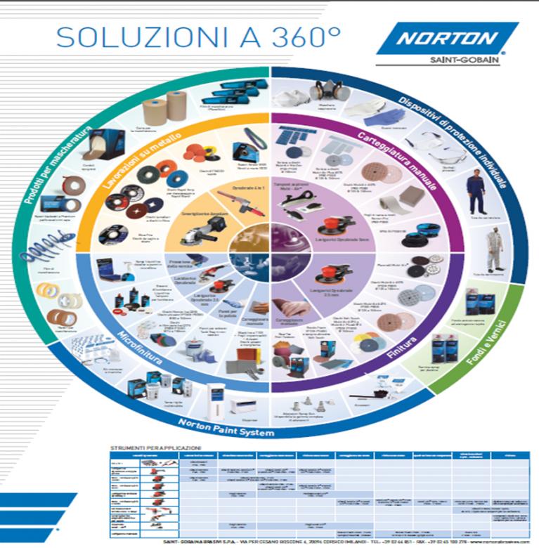 Poster Soluzioni 360