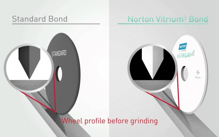 Technologia Norton Vitrium3