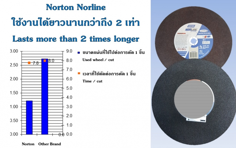Product Comparison - Norton Norline 14 LongLife VS Other Brand