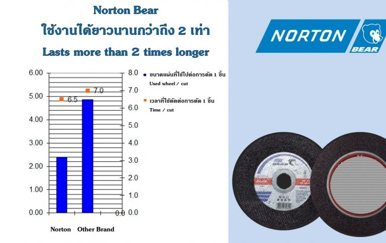 "Product Comparison - Norton Bear 4"" VS Other Brand"