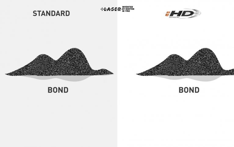 Technologia infiltracji wysokiej gęstości (i-HD™)