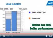 Product comparison: Norton Bear  UTW Cut-off wheel vs another brand