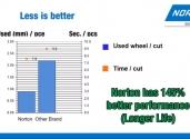 Product comparison - Norton Bear UTW VS Other brand